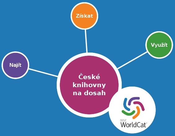 Projekt Centrálny portál českých knižníc